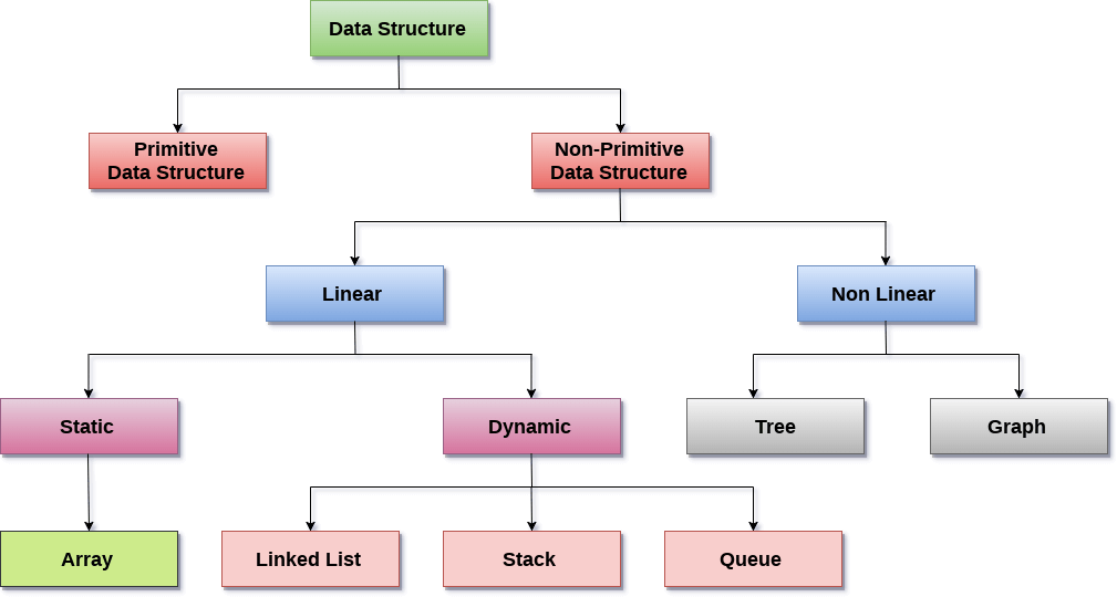 What Is Dynamic Data Structure